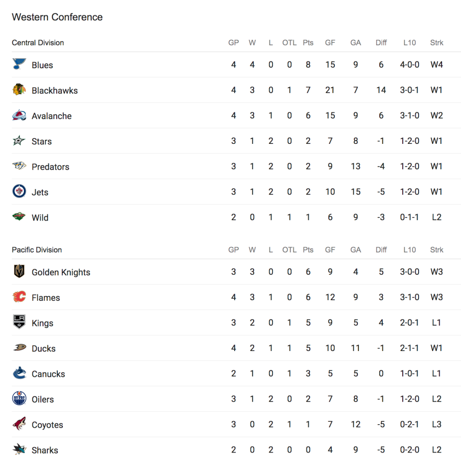 Hockey Standings