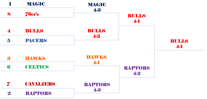 eastbracket